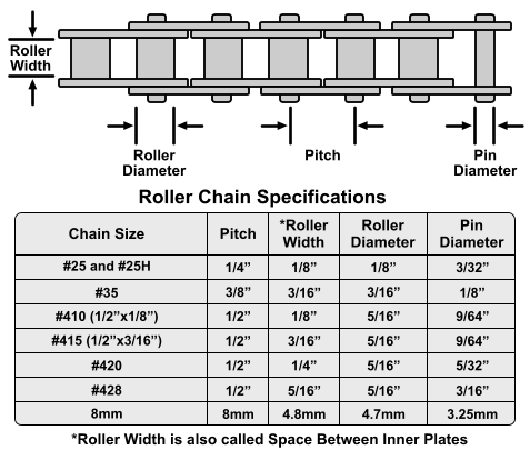 roller chain dimensions 2 latest chain sizing for mid drives bmx, 420, 40, 219? endless sphere