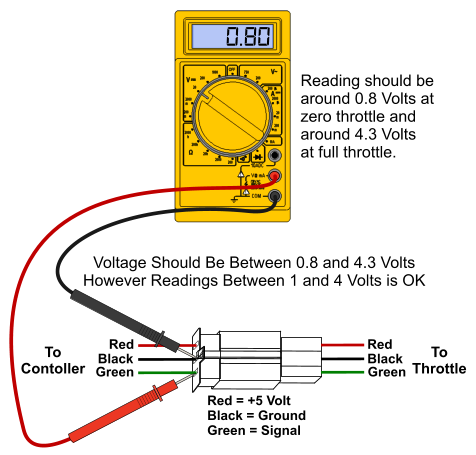 Throttle Testing Guide - ElectricScooterParts.com